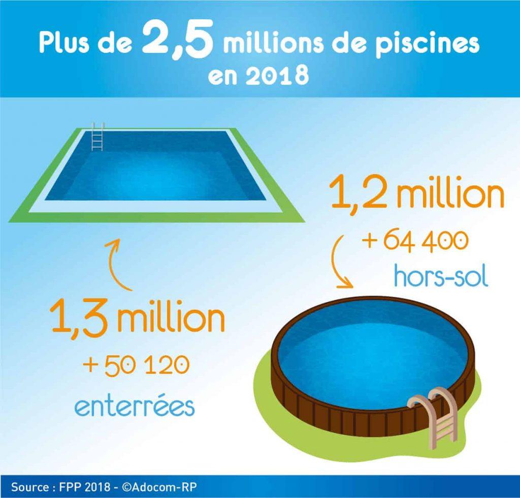 Vente de piscine en 2018